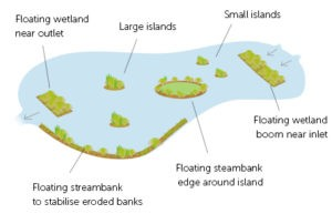 Harris Floating Wetlands - detectable water treatment is achieved with a floating wetland covering 10% of the surface area of the water body and 7 day detention time
